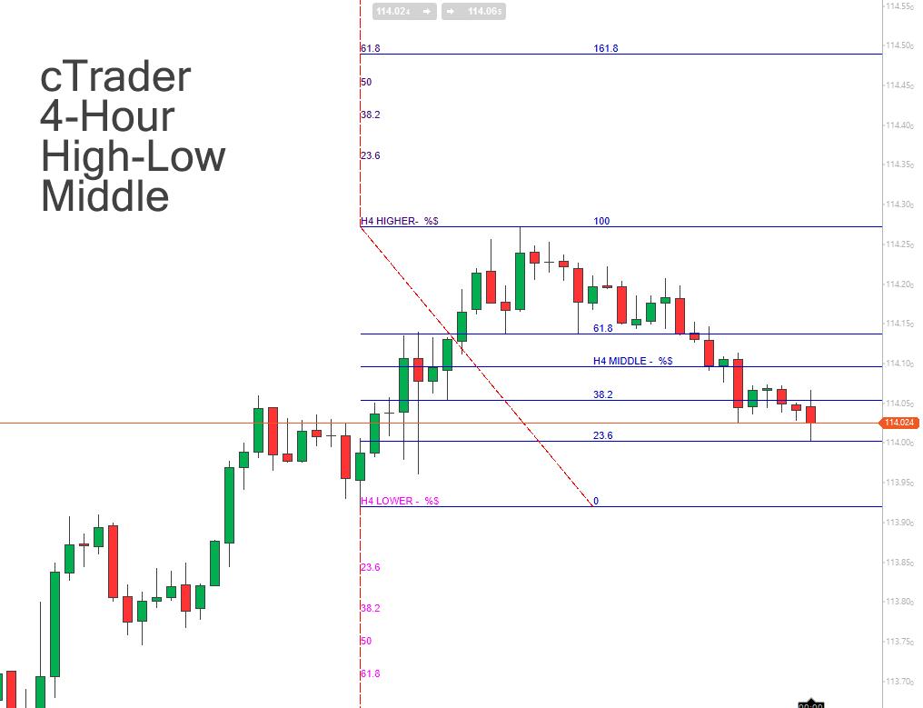 Pin by ClickAlgo on cTrader Forex Trading Indicators