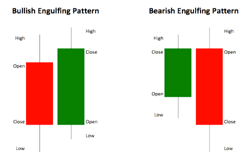 Bullish-and-Bearish-Engulfing-Bar-Patterns-cTrader