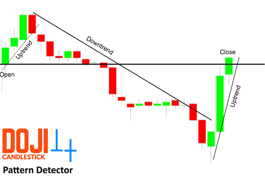 cTrader Doji Candlestick Pattern Explanation