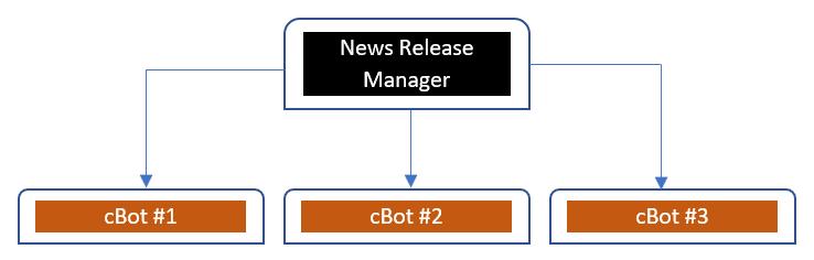 cTrader News Calendar API