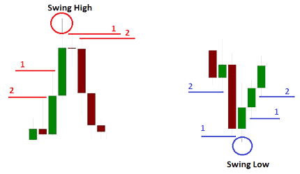 ctrader last swing high and low