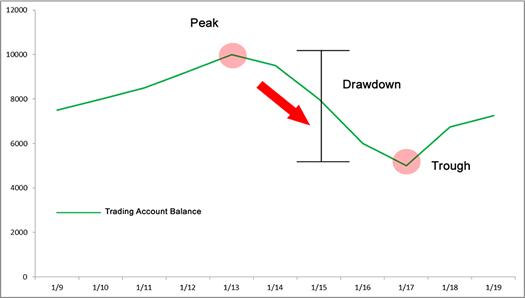 cTrader Equity Drawdown