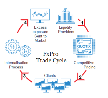 fxpro-forex-trade-cycle
