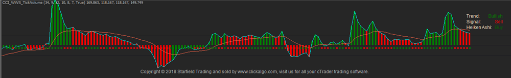cTrader Best Tick Volume Indicator