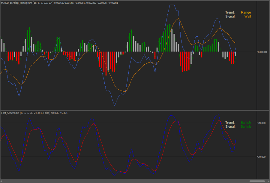 cTrader Fast Stochastic & MACD