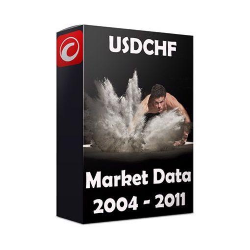 cTrader USDCHF Free Market Data