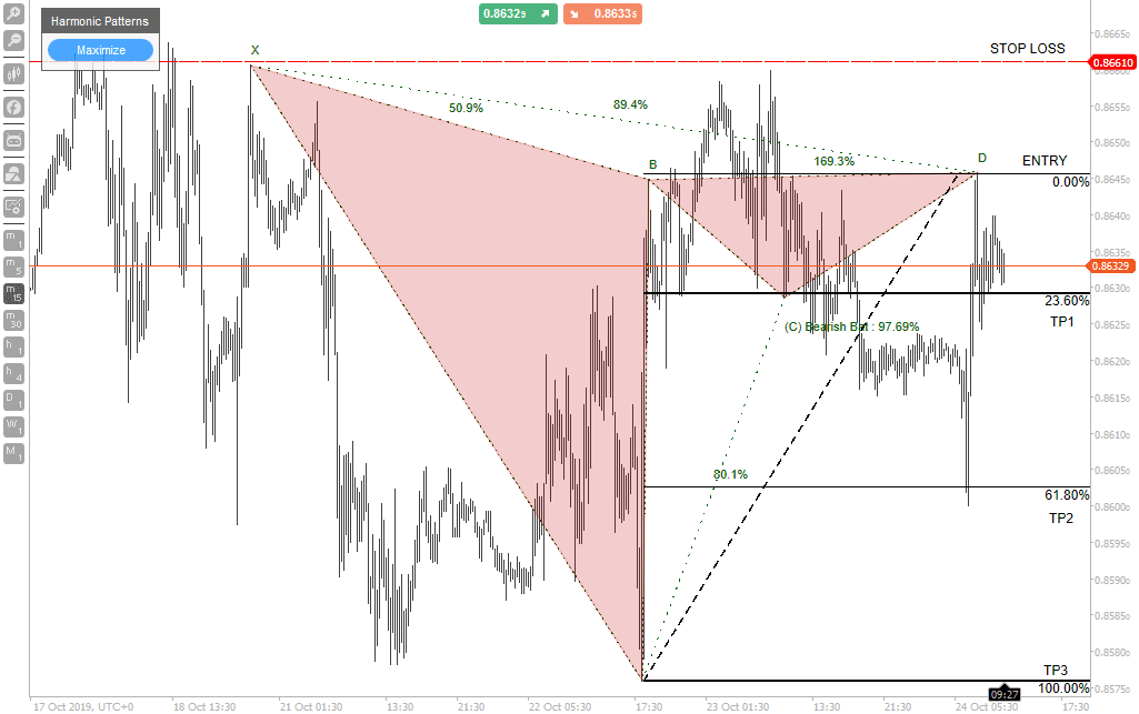 cTrader Harmonic Bat Pattern Trade Example