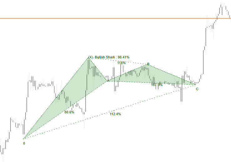 cTrader Bullish Shark Perfect Signal