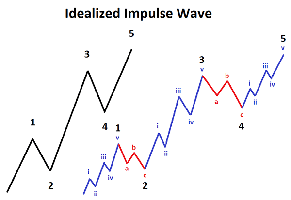cTrader Elliot Wave