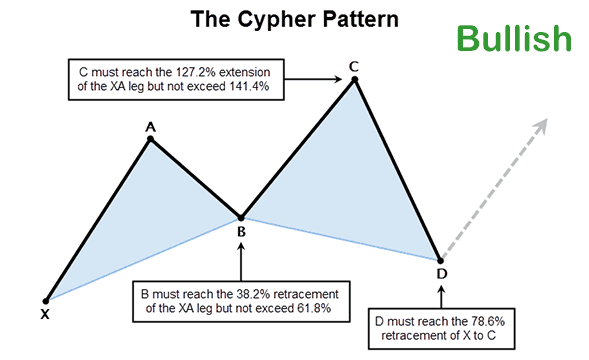 cTrader Harmonic Cypher Pattern