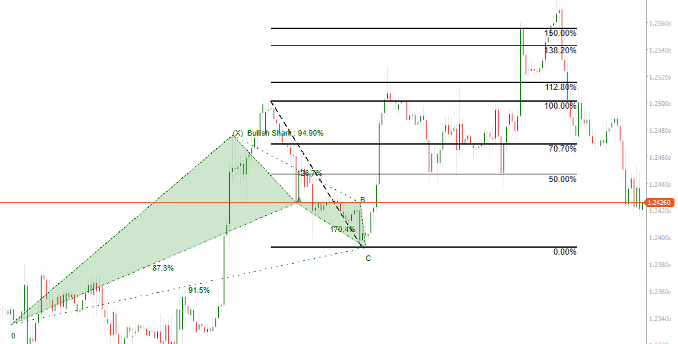 cTarder Harmonic Fibonacci Retracement