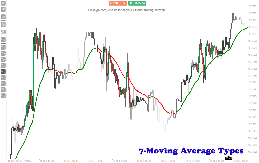 cTrader Moving Average Colors
