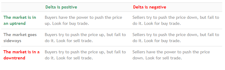 cTrader Volume Delta Tips